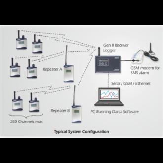 GEN II- EMETTEURS - Application sans Fils